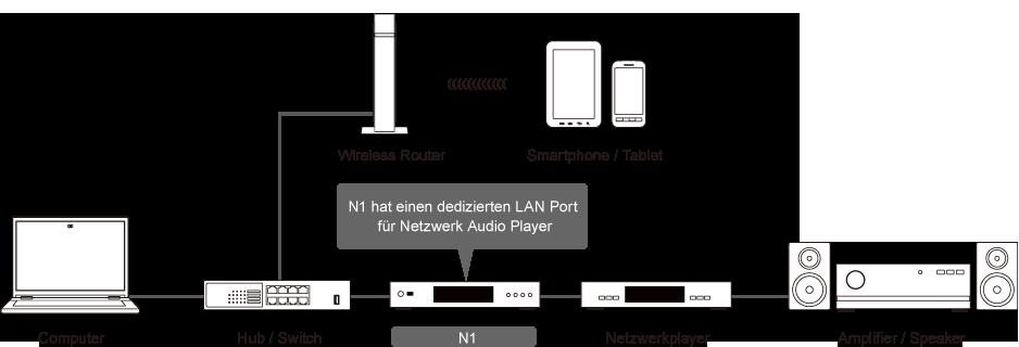 Melco Netzwerk Plan für Audio Festplatte